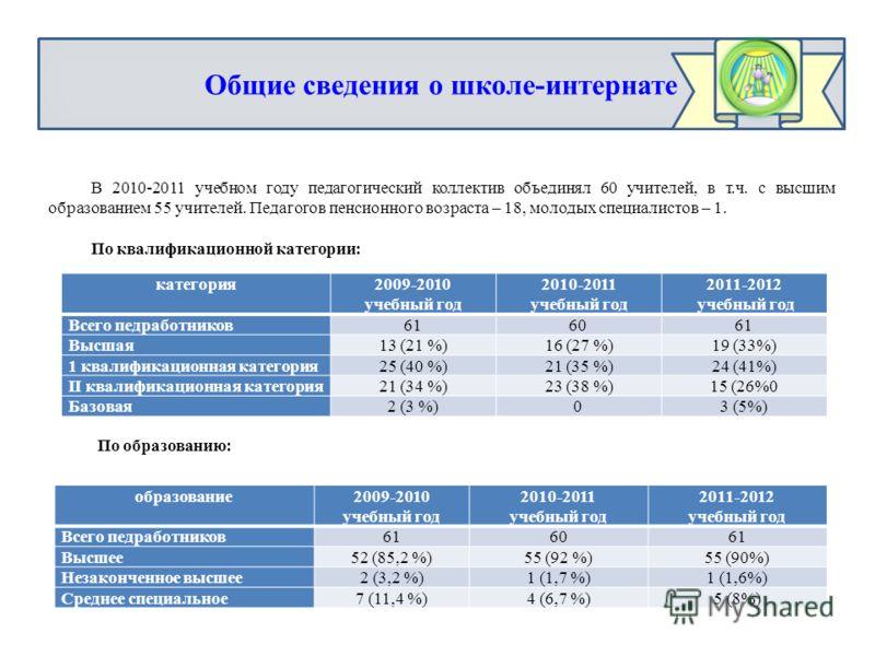 категория2009-2010 учебный год 2010-2011 учебный год 2011-2012 учебный год Всего педработников616061 Высшая13 (21 %)16 (27 %)19 (33%) 1 квалификационная категория25 (40 %)21 (35 %)24 (41%) II квалификационная категория21 (34 %)23 (38 %)15 (26%0 Базов