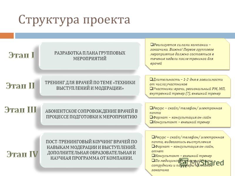 Структура проекта РАЗРАБОТКА ПЛАНА ГРУППОВЫХ МЕРОПРИЯТИЙ АБОНЕНТСКОЕ СОПРОВОЖДЕНИЕ ВРАЧЕЙ В ПРОЦЕССЕ ПОДГОТОВКИ К МЕРОПРИЯТИЮ ПОСТ-ТРЕНИНГОВЫЙ КОУЧИНГ ВРАЧЕЙ ПО НАВЫКАМ МОДЕРАЦИИ И ВЫСТУПЛЕНИЙ. ДОПОЛНИТЕЛЬНАЯ ОБРАЗОВАТЕЛЬНАЯ И НАУЧНАЯ ПРОГРАММА ОТ КО