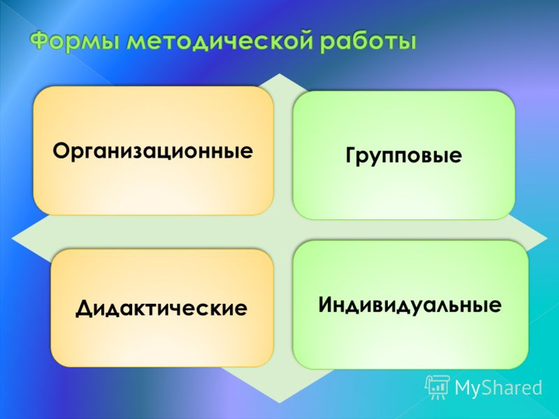 ОрганизационныеГрупповые Дидактические Индивидуальные