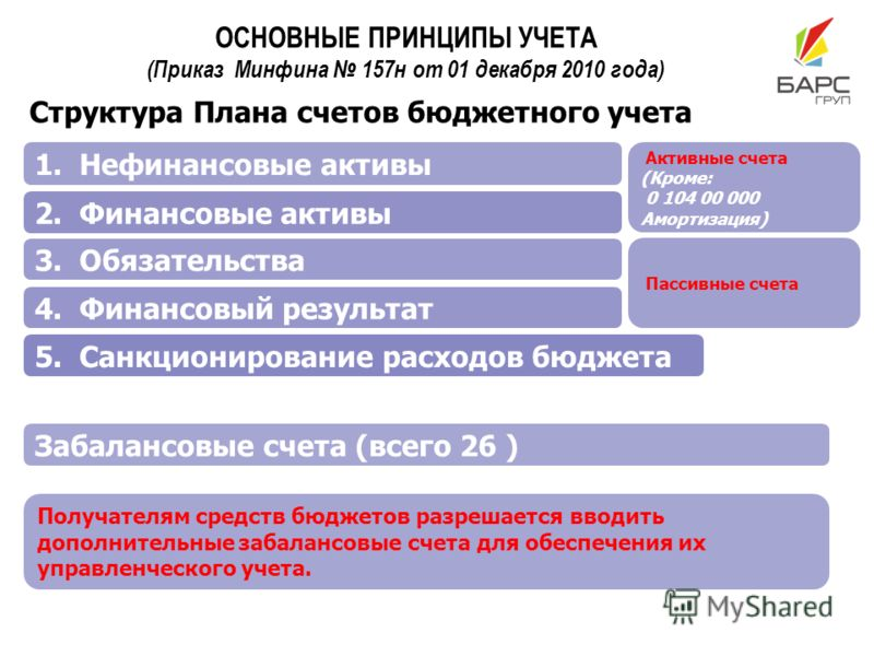 ОСНОВНЫЕ ПРИНЦИПЫ УЧЕТА (Приказ Минфина 157н от 01 декабря 2010 года) 5. Санкционирование расходов бюджета Забалансовые счета (всего 26 ) 4. Финансовый результат 3. Обязательства 2. Финансовые активы 1. Нефинансовые активы Получателям средств бюджето
