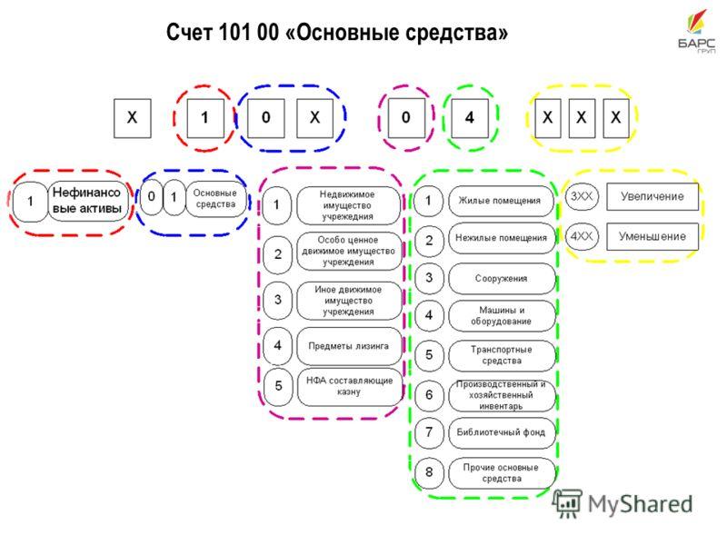 Счет 101 00 «Основные средства»