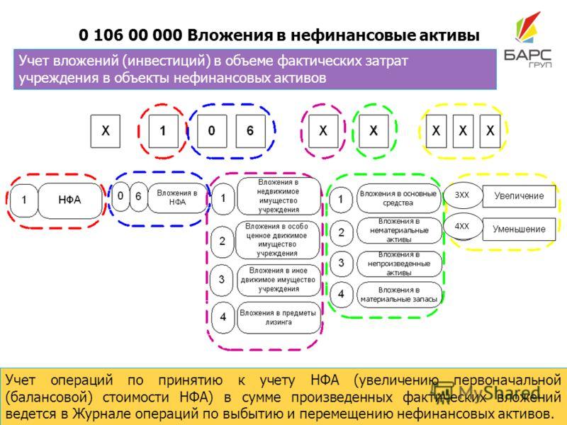0 106 00 000 Вложения в нефинансовые активы Учет операций по принятию к учету НФА (увеличению первоначальной (балансовой) стоимости НФА) в сумме произведенных фактических вложений ведется в Журнале операций по выбытию и перемещению нефинансовых актив
