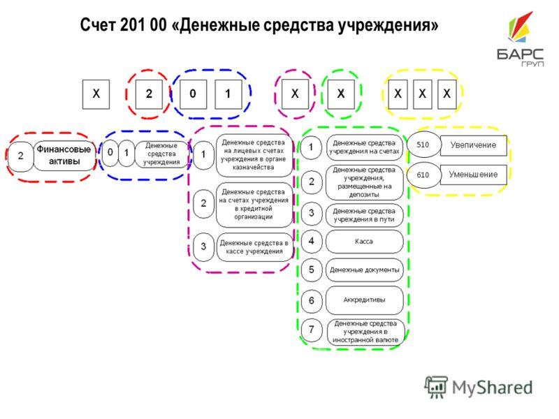 Счет 201 00 «Денежные средства учреждения» 610 510