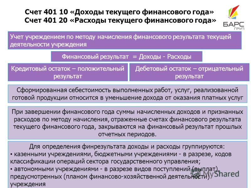 Счет 401 10 «Доходы текущего финансового года» Счет 401 20 «Расходы текущего финансового года» Учет учреждением по методу начисления финансового результата текущей деятельности учреждения Финансовый результат = Доходы - Расходы Кредитовый остаток – п