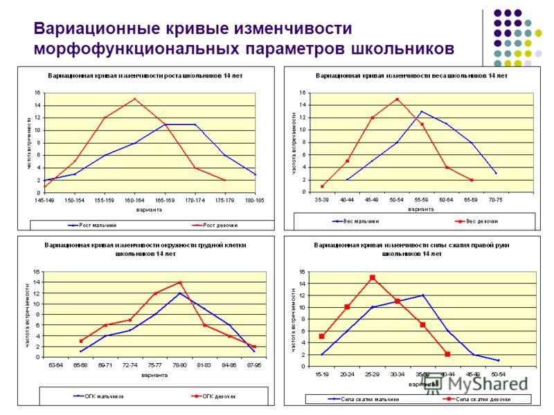 Вариационные кривые изменчивости морфофункциональных параметров школьников