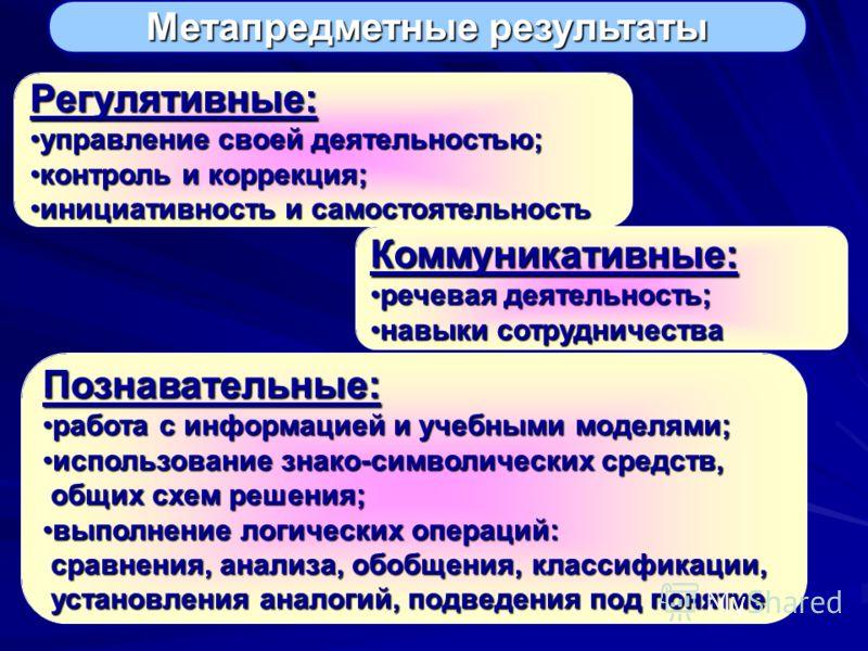 Метапредметные результаты Регулятивные: управление своей деятельностью;управление своей деятельностью; контроль и коррекция;контроль и коррекция; инициативность и самостоятельностьинициативность и самостоятельность Коммуникативные: речевая деятельнос