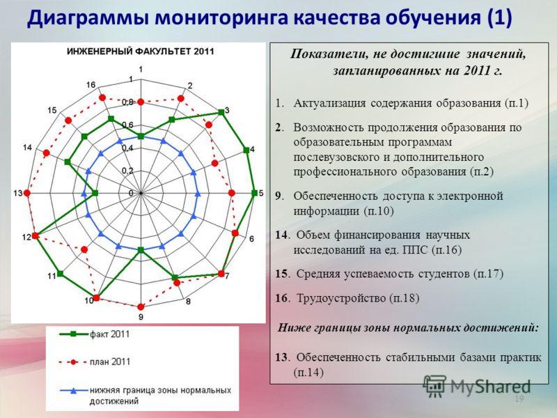 19 Диаграммы мониторинга качества обучения (1) Показатели, не достигшие значений, запланированных на 2011 г. 1.Актуализация содержания образования (п.1) 2. Возможность продолжения образования по образовательным программам послевузовского и дополнител