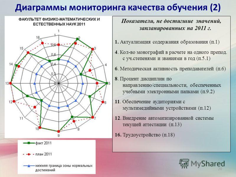 20 Диаграммы мониторинга качества обучения (2) Показатели, не достигшие значений, запланированных на 2011 г. 1. Актуализация содержания образования (п.1) 4. Кол-во монографий в расчете на одного препод. с уч.степенями и званиями в год (п.5.1) 6. Мето
