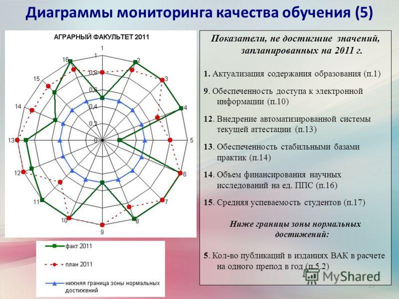 23 Диаграммы мониторинга качества обучения (5) Показатели, не достигшие значений, запланированных на 2011 г. 1. Актуализация содержания образования (п.1) 9. Обеспеченность доступа к электронной информации (п.10) 12. Внедрение автоматизированной систе