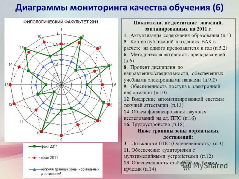 24 Диаграммы мониторинга качества обучения (6) Показатели, не достигшие значений, запланированных на 2011 г. 1. Актуализация содержания образования (п.1) 5. Кол-во публикаций в изданиях ВАК в расчете на одного преподавателя в год (п.5.2) 6. Методичес