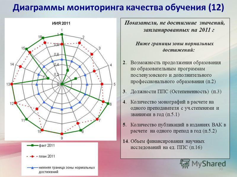30 Диаграммы мониторинга качества обучения (12) Показатели, не достигшие значений, запланированных на 2011 г Ниже границы зоны нормальных достижений: 2. Возможность продолжения образования по образовательным программам послевузовского и дополнительно