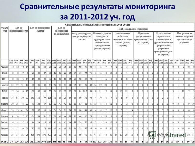 Сравнительные результаты мониторинга за 2011-2012 уч. год