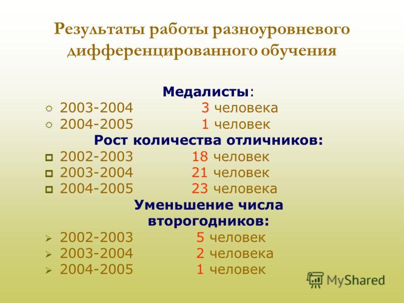 Результаты работы разноуровневого дифференцированного обучения Медалисты: 2003-2004 3 человека 2004-2005 1 человек Рост количества отличников: 2002-2003 18 человек 2003-2004 21 человек 2004-2005 23 человека Уменьшение числа второгодников: 2002-2003 5