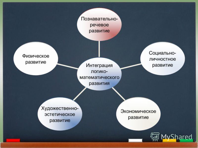 Интеграция логико- математического развития Познавательно- речевое развитие Социально- личностное развитие Экономическое развитие Художественно- эстетическое развитие Физическое развитие