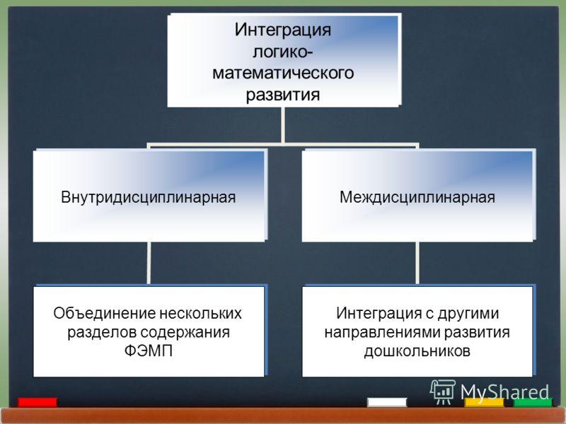 Интеграция логико- математического развития Внутридисциплинарная Объединение нескольких разделов содержания ФЭМП Междисциплинарная Интеграция с другими направлениями развития дошкольников