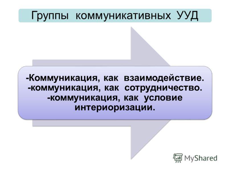 -Коммуникация, как взаимодействие. -коммуникация, как сотрудничество. -коммуникация, как условие интериоризации. Группы коммуникативных УУД