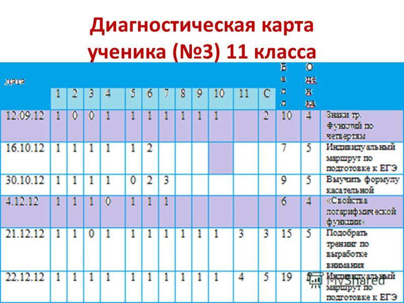 Диагностическая карта ученика (3) 11 класса