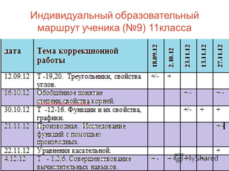 Индивидуальный образовательный маршрут ученика (9) 11класса