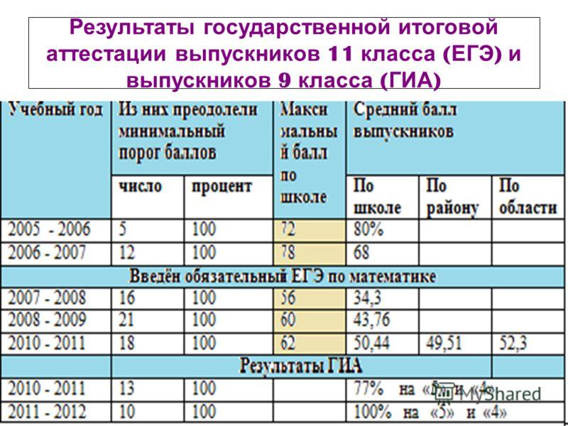 Результаты государственной итоговой аттестации выпускников 11 класса ( ЕГЭ ) и выпускников 9 класса ( ГИА )