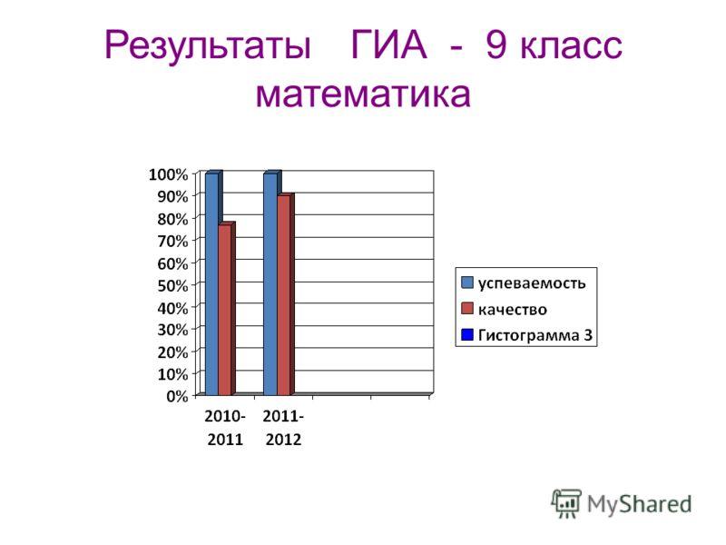 Результаты ГИА - 9 класс математика
