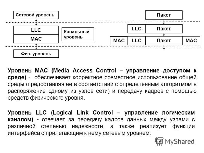 Уровень MAC (Media Access Control – управление доступом к среде) - обеспечивает корректное совместное использование общей среды (предоставляя ее в соответствии с определенным алгоритмом в распоряжение одному из узлов сети) и передачу кадров с помощью