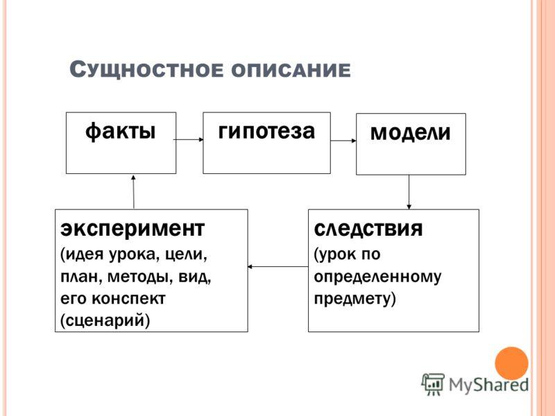 С УЩНОСТНОЕ ОПИСАНИЕ следствия (урок по определенному предмету) эксперимент (идея урока, цели, план, методы, вид, его конспект (сценарий) фактыгипотеза модели