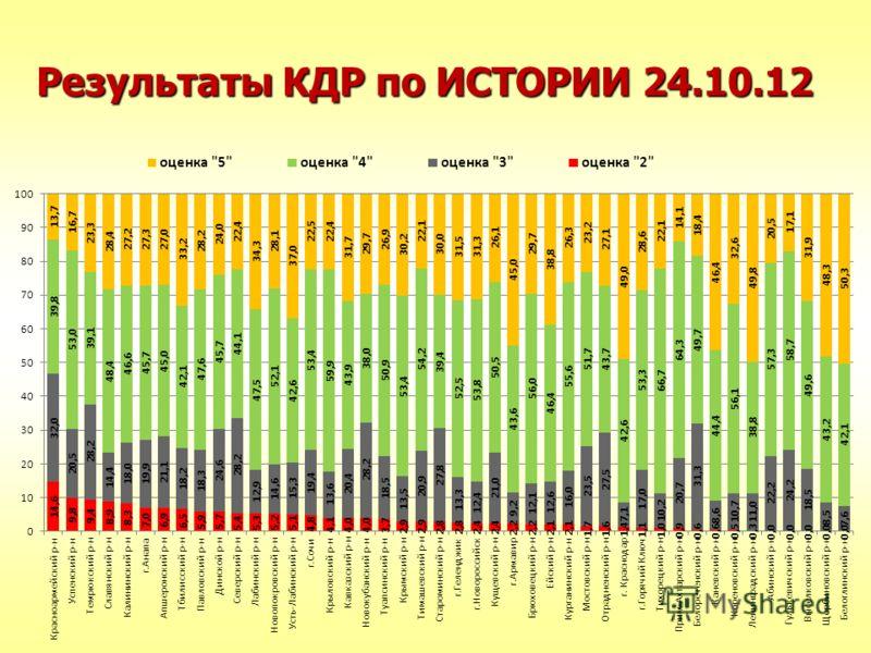 Результаты КДР по ИСТОРИИ 24.10.12