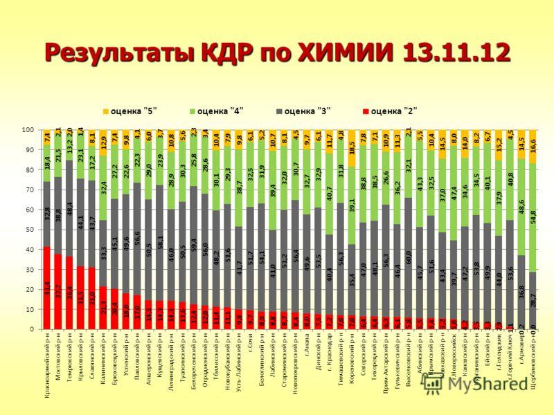 Результаты КДР по ХИМИИ 13.11.12