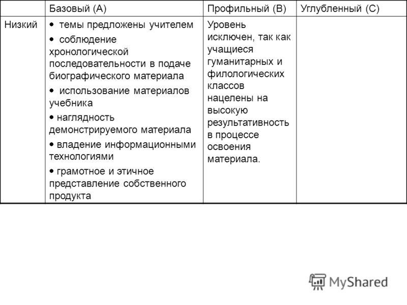 Базовый (A)Профильный (B)Углубленный (C) Низкий темы предложены учителем соблюдение хронологической последовательности в подаче биографического материала использование материалов учебника наглядность демонстрируемого материала владение информационным