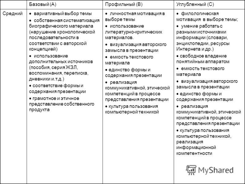 Базовый (A)Профильный (B)Углубленный (C) Средний вариативный выбор темы собственная систематизация биографического материала (нарушение хронологической последовательности в соответствии с авторской концепцией) использование дополнительных источников