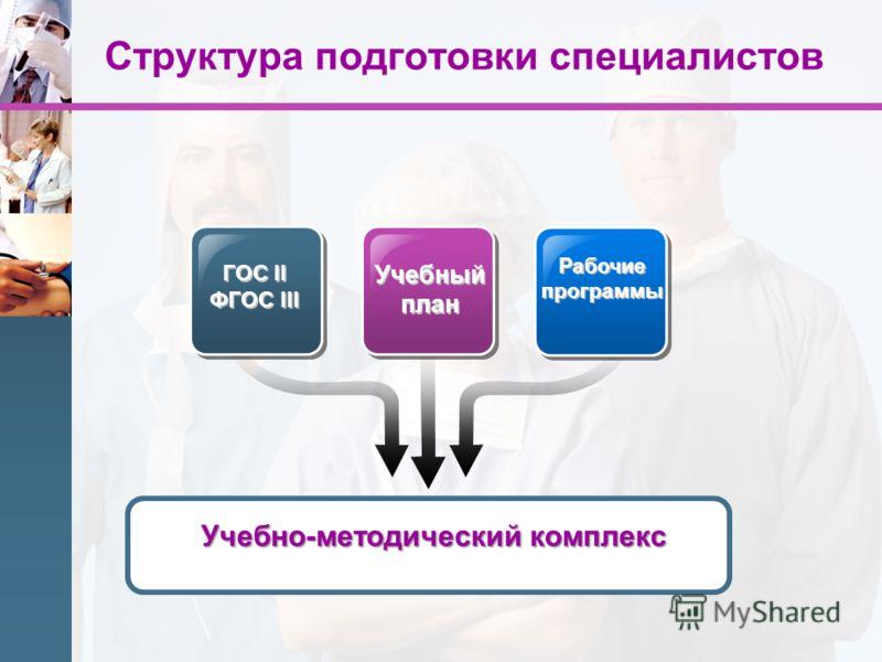 Структура подготовки специалистов ГОС II ФГОС III ГОС II ФГОС III Учебный план Рабочие программы Учебно-методический комплекс
