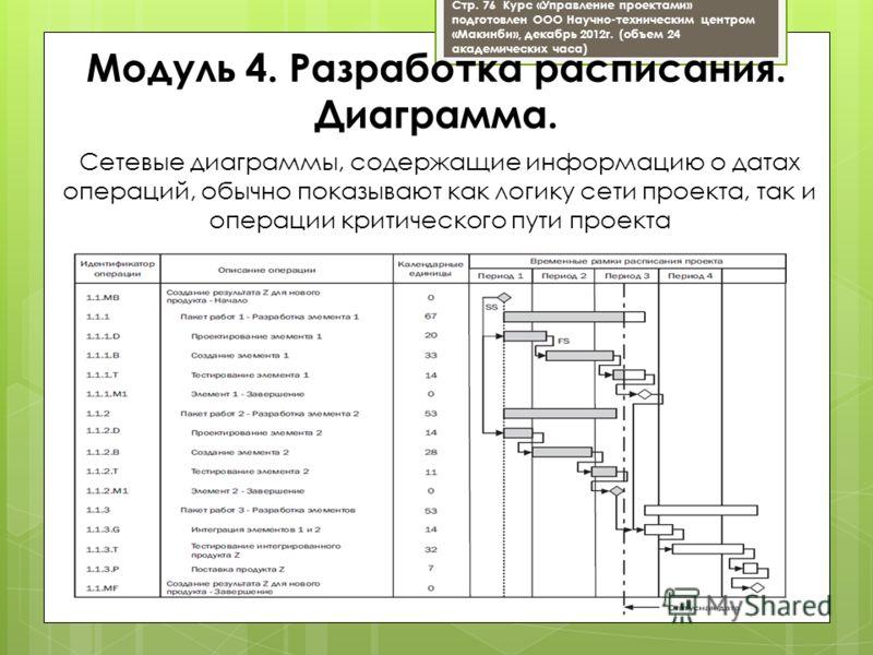 Сетевые диаграммы, содержащие информацию о датах операций, обычно показывают как логику сети проекта, так и операции критического пути проекта Модуль 4. Разработка расписания. Диаграмма. Стр. 76 Курс «Управление проектами» подготовлен ООО Научно-техн