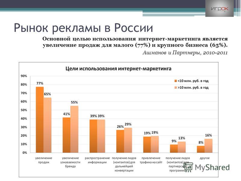 Рынок рекламы в России Основной целью использования интернет маркетинга является увеличение продаж для малого (77%) и крупного бизнеса (65%). Ашманов и Партнеры, 2010-2011