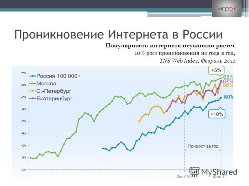Проникновение Интернета в России Популярность интернета неуклонно растет 10% рост проникновения из года в год, TNS Web Index, Февраль 2011