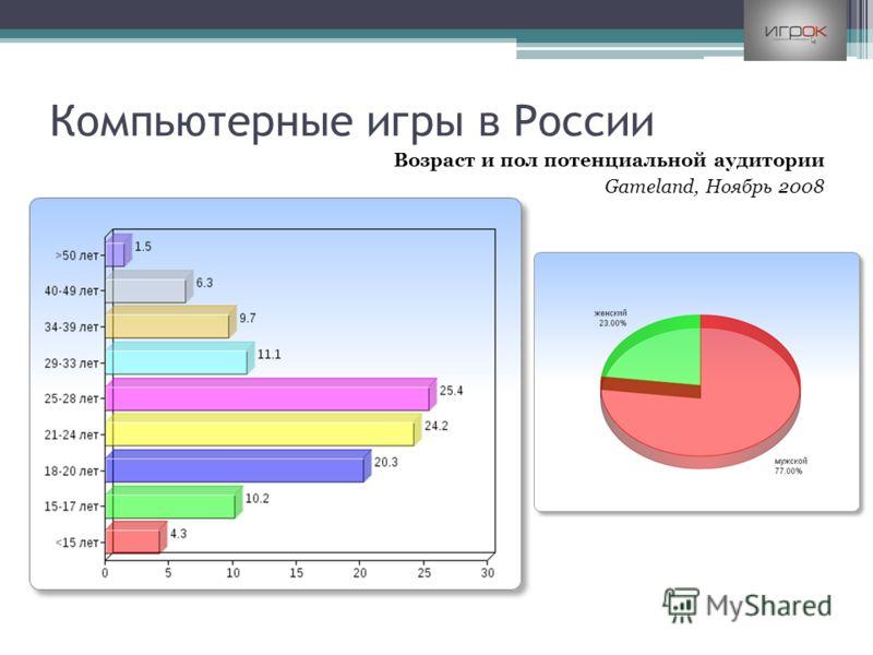 Компьютерные игры в России Возраст и пол потенциальной аудитории Gameland, Ноябрь 2008