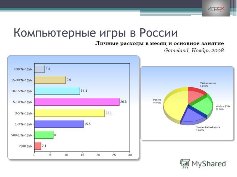 Компьютерные игры в России Личные расходы в месяц и основное занятие Gameland, Ноябрь 2008