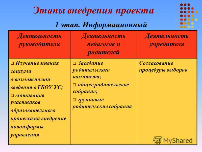 7 Комиссии : Финансово-экономическая; Учебная; Организационно-правовая; По работе с родителями и местным сообществом.