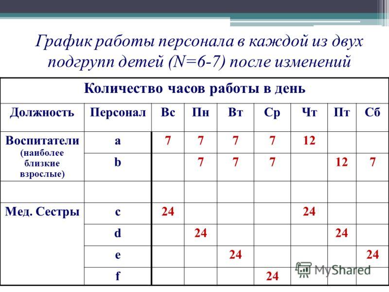График работы персонала в каждой из двух подгрупп детей (N=6-7) после изменений Количество часов работы в день ДолжностьПерсоналВсПнВтСрЧтПтСб Воспитатели (наиболее близкие взрослые) a777712 b777 7 Мед. Сестры c24 d e f