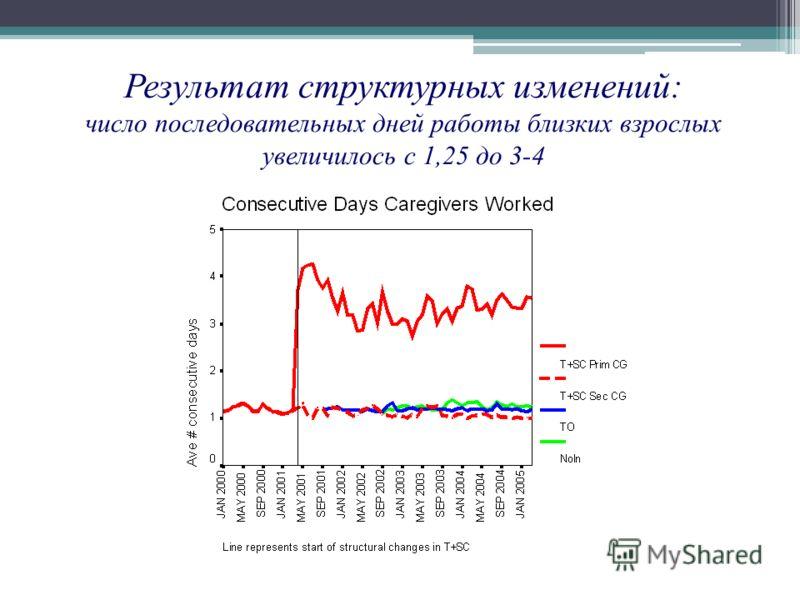 Результат структурных изменений: число последовательных дней работы близких взрослых увеличилось с 1,25 до 3-4