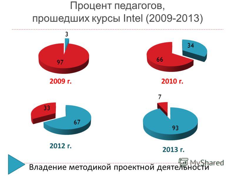 Процент педагогов, прошедших курсы Intel (2009-2013) Владение методикой проектной деятельности 2009 г.2010 г. 2012 г. 2013 г.