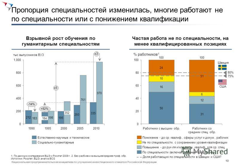 9 Национальная предпринимательская инициатива по улучшению инвестиционного климата в Российской Федерации Доля высшего образования растет, среднее и начальное профессиональное образование все менее популярны 60 55 % %, тыс. выпускников 100 80 2005 28