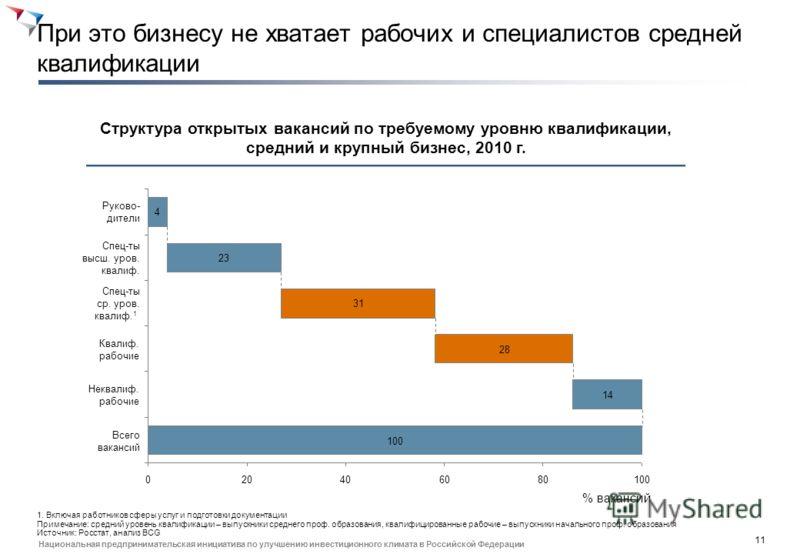 10 Национальная предпринимательская инициатива по улучшению инвестиционного климата в Российской Федерации Пропорция специальностей изменилась, многие работают не по специальности или с понижением квалификации Взрывной рост обучения по гуманитарным с