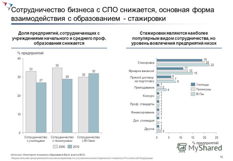 11 Национальная предпринимательская инициатива по улучшению инвестиционного климата в Российской Федерации При это бизнесу не хватает рабочих и специалистов средней квалификации Структура открытых вакансий по требуемому уровню квалификации, средний и
