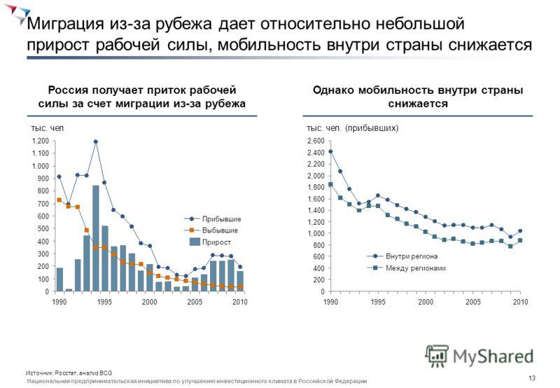 12 Национальная предпринимательская инициатива по улучшению инвестиционного климата в Российской Федерации Сотрудничество бизнеса с СПО снижается, основная форма взаимодействия с образованием - стажировки 20062010 33 30 Сотрудничество с техникумамиСо