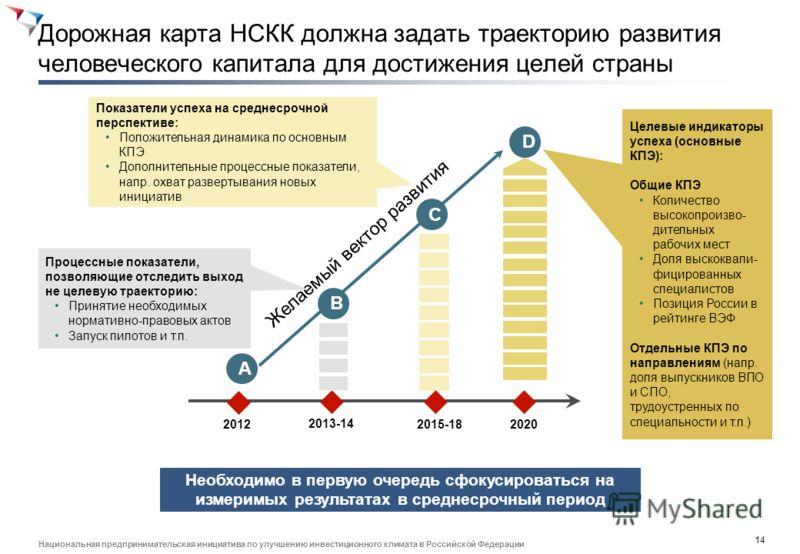 13 Национальная предпринимательская инициатива по улучшению инвестиционного климата в Российской Федерации Миграция из-за рубежа дает относительно небольшой прирост рабочей силы, мобильность внутри страны снижается Россия получает приток рабочей силы