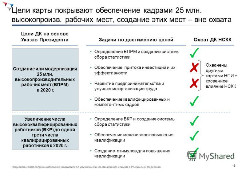 15 Национальная предпринимательская инициатива по улучшению инвестиционного климата в Российской Федерации Содержание Описание текущей ситуации Определение основных целевых индикаторов Общий обзор дорожной карты