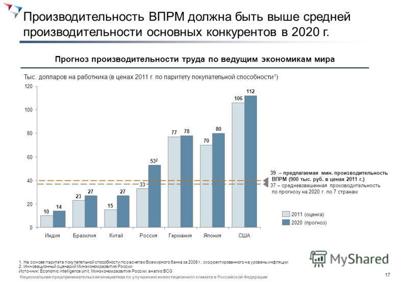 16 Национальная предпринимательская инициатива по улучшению инвестиционного климата в Российской Федерации Цели карты покрывают обеспечение кадрами 25 млн. высокопроизв. рабочих мест, создание этих мест – вне охвата Цели ДК на основе Указов Президент