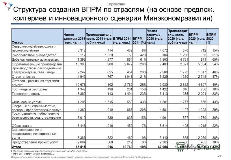 19 Национальная предпринимательская инициатива по улучшению инвестиционного климата в Российской Федерации Образование, доп. обучение и миграция напрямую создают кадры для ВПРМ, прочие направления - косвенно Дерево создания кадров для ВПРМ в 2013-202