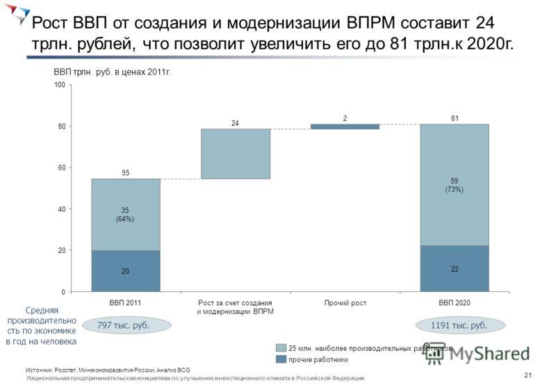 20 Национальная предпринимательская инициатива по улучшению инвестиционного климата в Российской Федерации Сектор Число занятых 2011 (тыс. чел.) Производитель ность 2011 (тыс. руб на ч-ка) ВПРМ 2011 (тыс. чел.) ВПРМ 2011 (%) Число занятых 2020 (тыс.