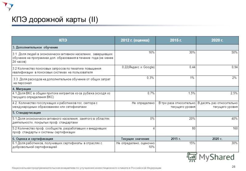 25 Национальная предпринимательская инициатива по улучшению инвестиционного климата в Российской Федерации КПЭ дорожной карты (I) КПЭ2012 г. (оценка)2015 г.2020 г. 0. Общие КПЭ дорожной карты 0.1.Количество высокопроизводительных рабочих мест в эконо